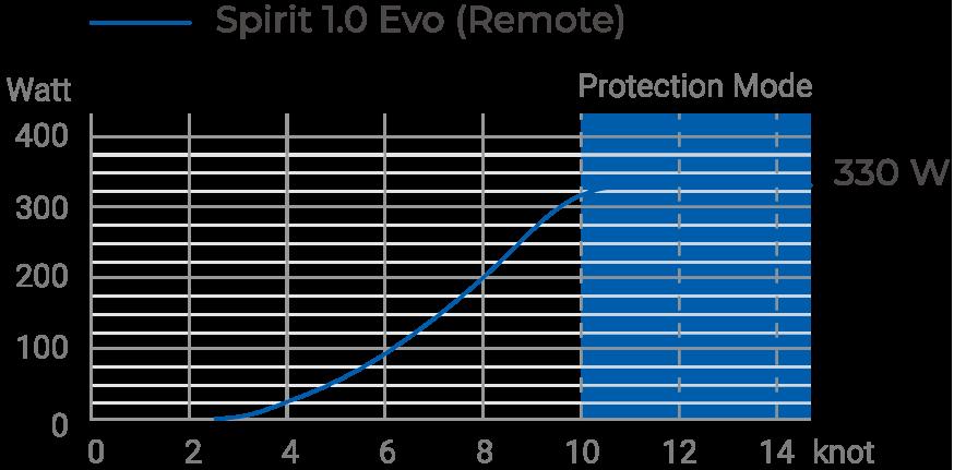 evo-hydroregerneration-table